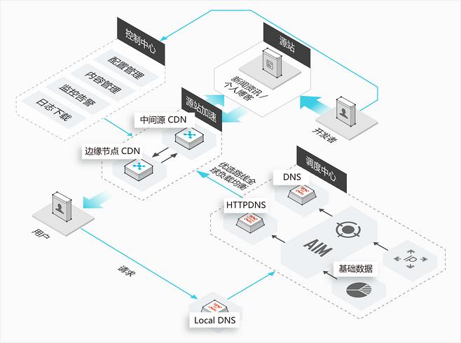 经过验证的Intel Select解决方案 可用于可视云内容分发网络